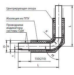 Крыши гидроизоляция бетона