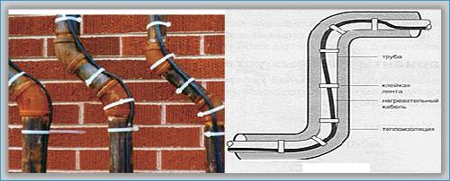 кабели для обогрева труб